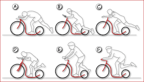 Ukázka jednotlivých stylů jízdy